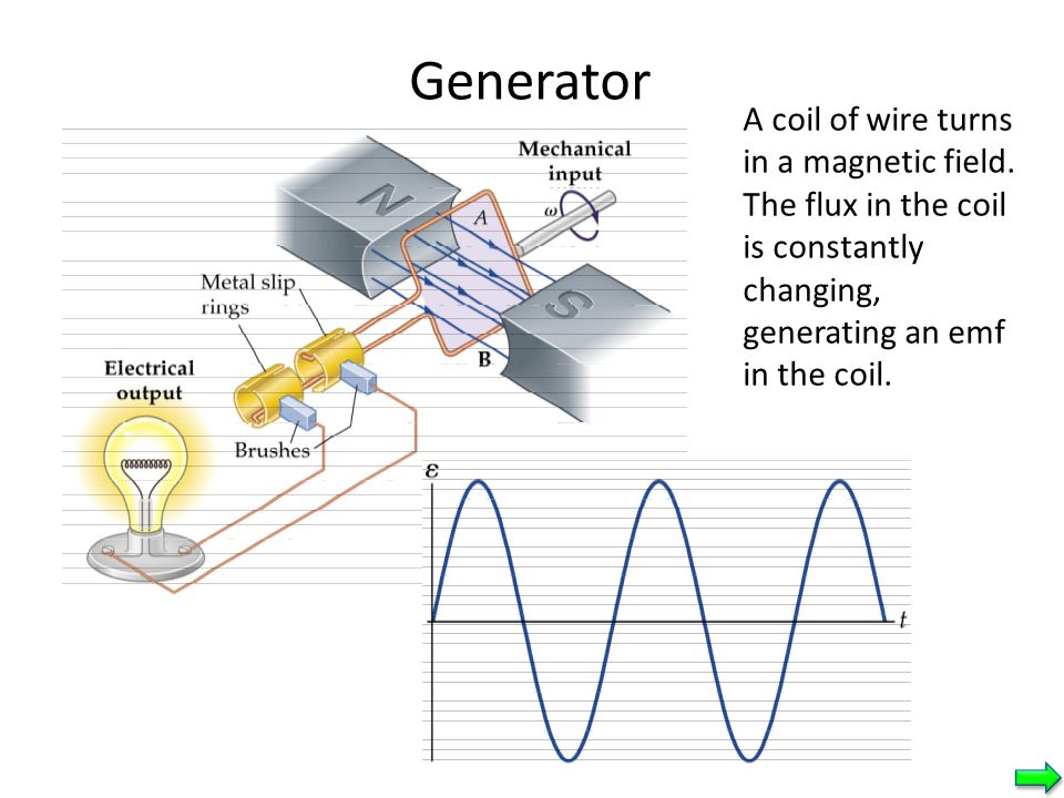 Generator A coil of wire turns in a magnetic field.