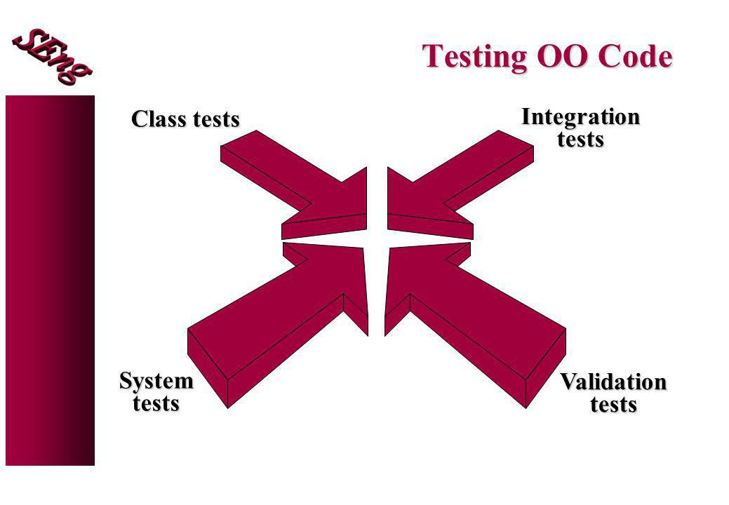 Testing OO Code Class tests Integration tests System Validation tests