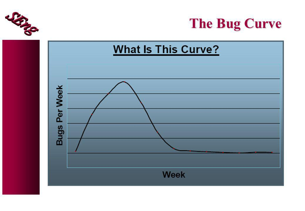 The Bug Curve