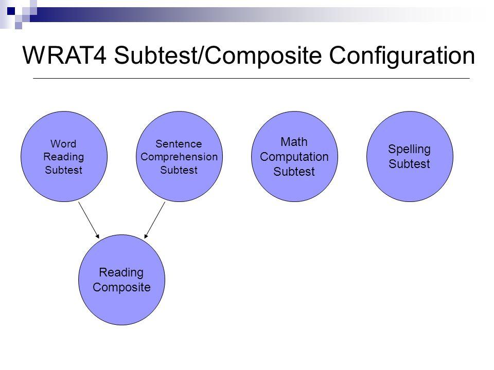 WRAT4 Subtest/Composite Configuration