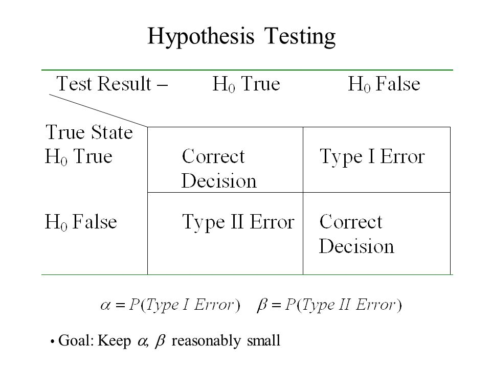 Hypothesis Testing Goal: Keep a, b reasonably small