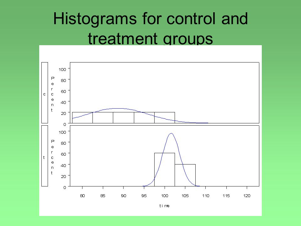 Histograms for control and treatment groups