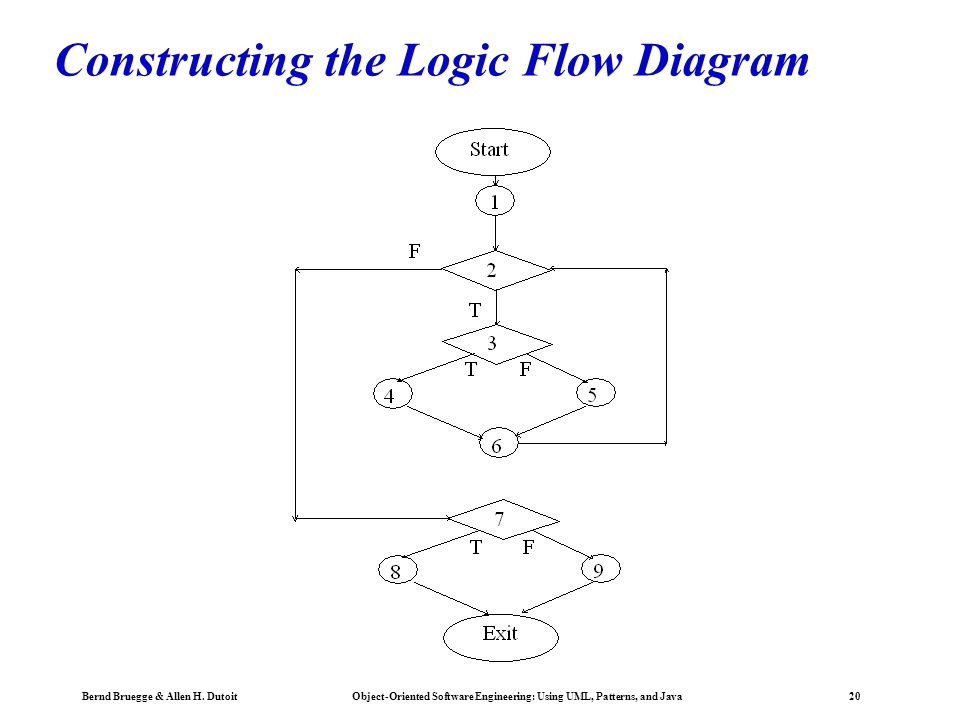 Constructing the Logic Flow Diagram