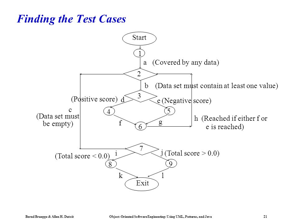 Finding the Test Cases Start 1 a (Covered by any data) 2 b