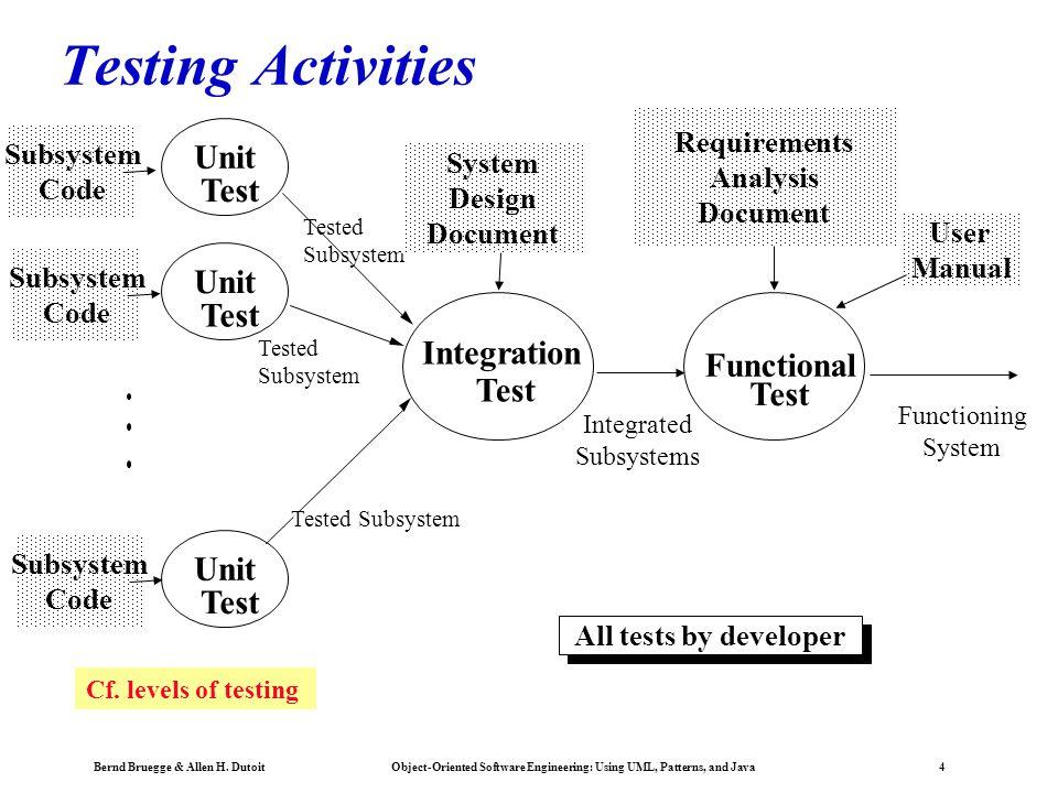 Testing Activities Unit T est Unit T est Integration Functional Test