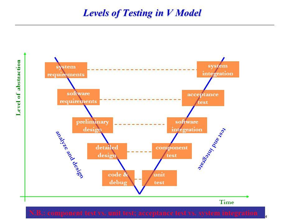 Levels of Testing in V Model
