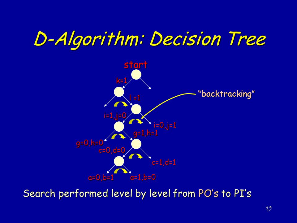 D-Algorithm: Decision Tree