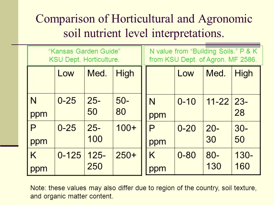 Comparison of Horticultural and Agronomic soil nutrient level interpretations.