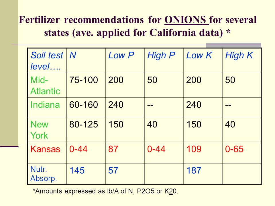 Fertilizer recommendations for ONIONS for several states (ave