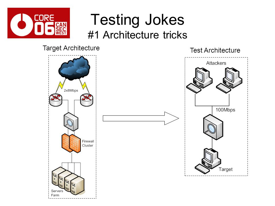 Testing Jokes #1 Architecture tricks