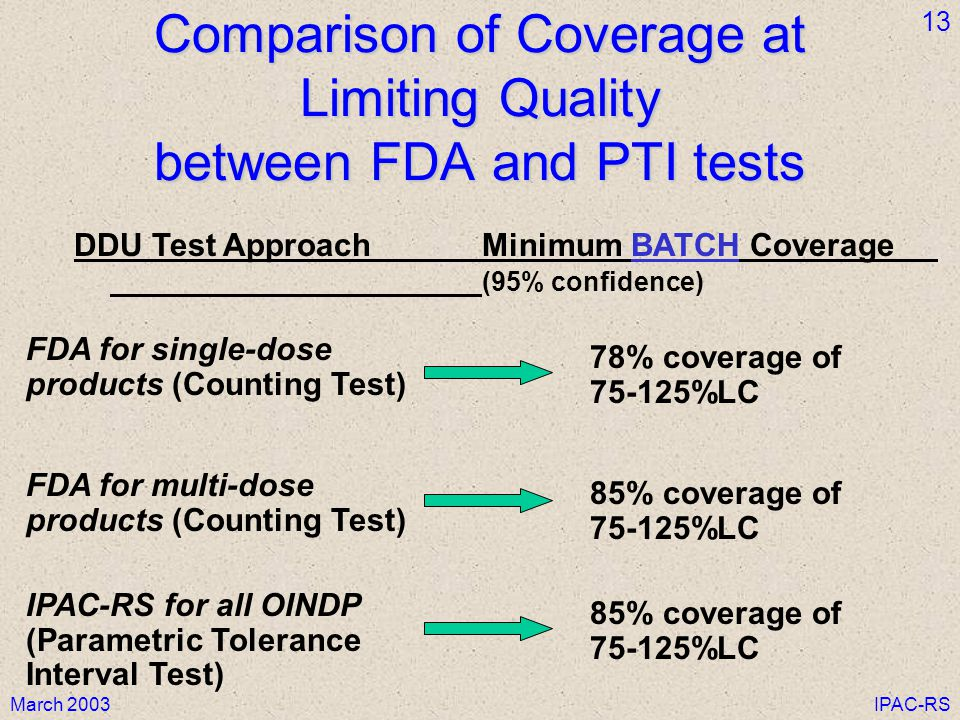 Comparison of Coverage at Limiting Quality between FDA and PTI tests