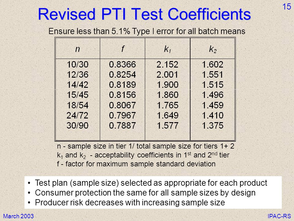 Revised PTI Test Coefficients