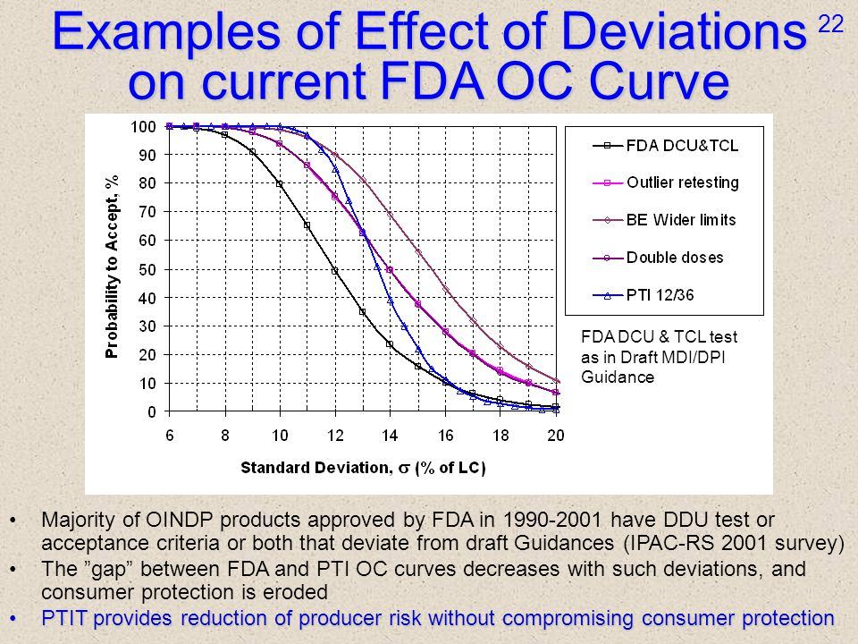 Examples of Effect of Deviations on current FDA OC Curve