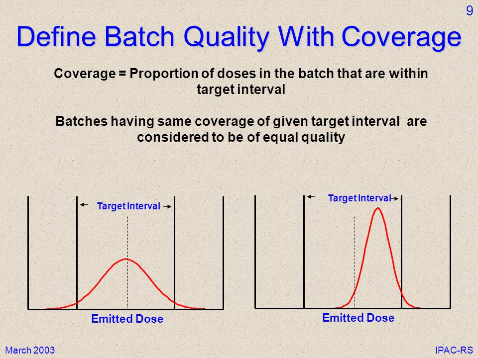 Define Batch Quality With Coverage