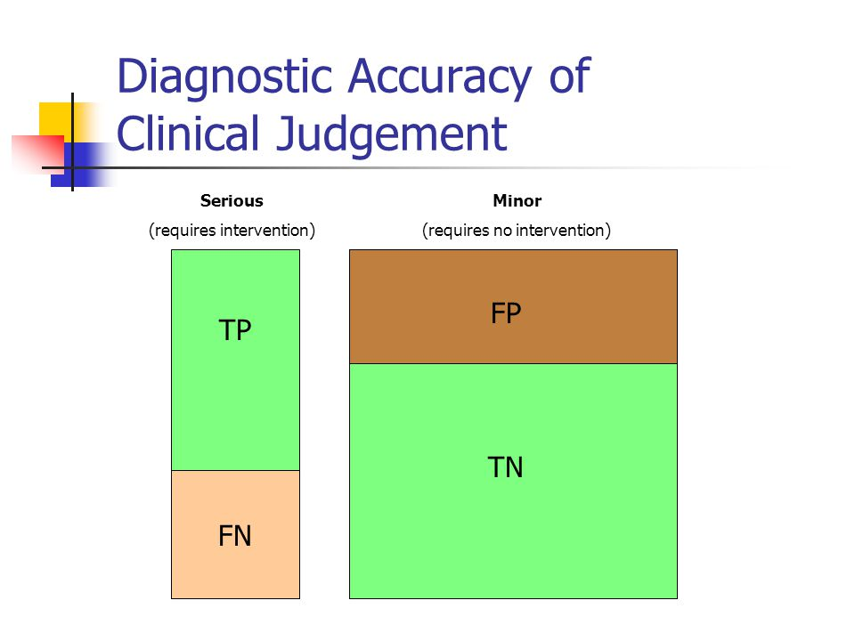 Diagnostic Accuracy of Clinical Judgement