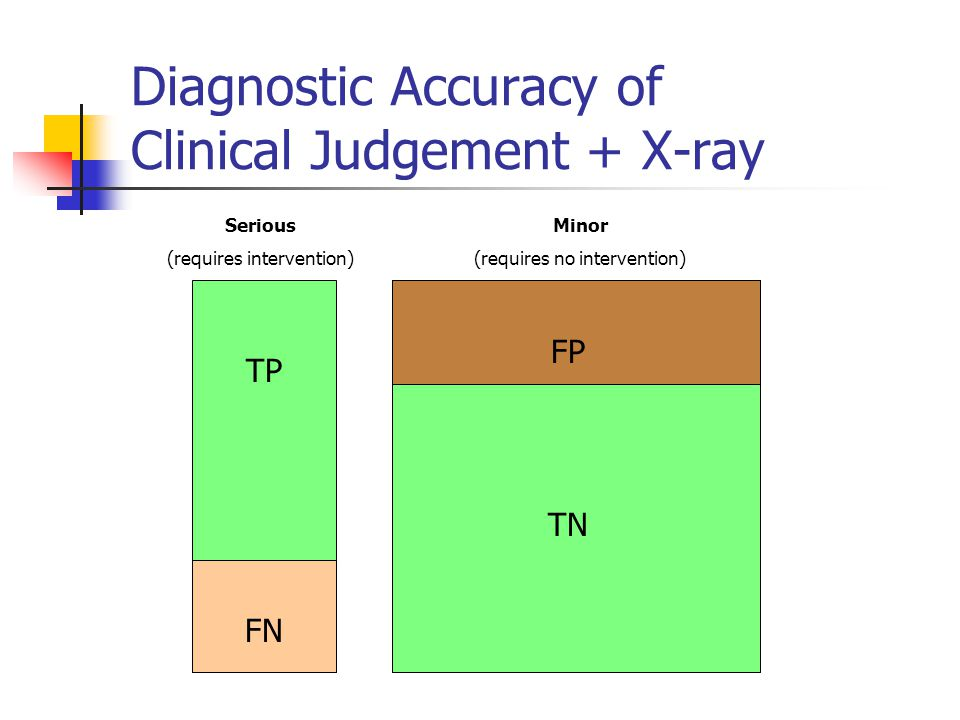 Diagnostic Accuracy of Clinical Judgement + X-ray