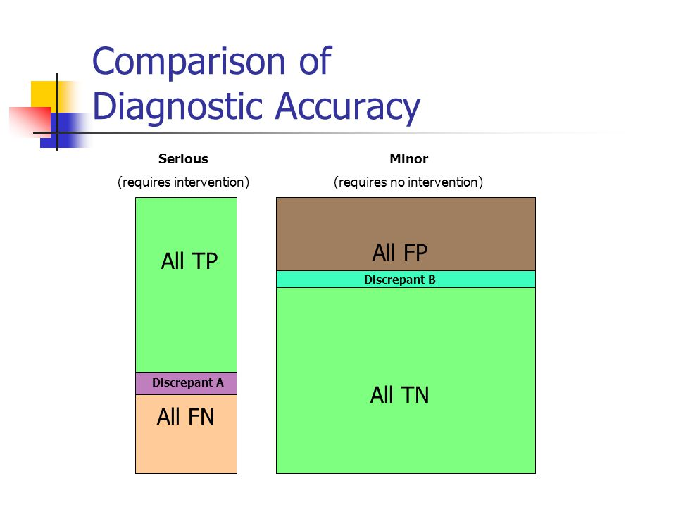 Comparison of Diagnostic Accuracy