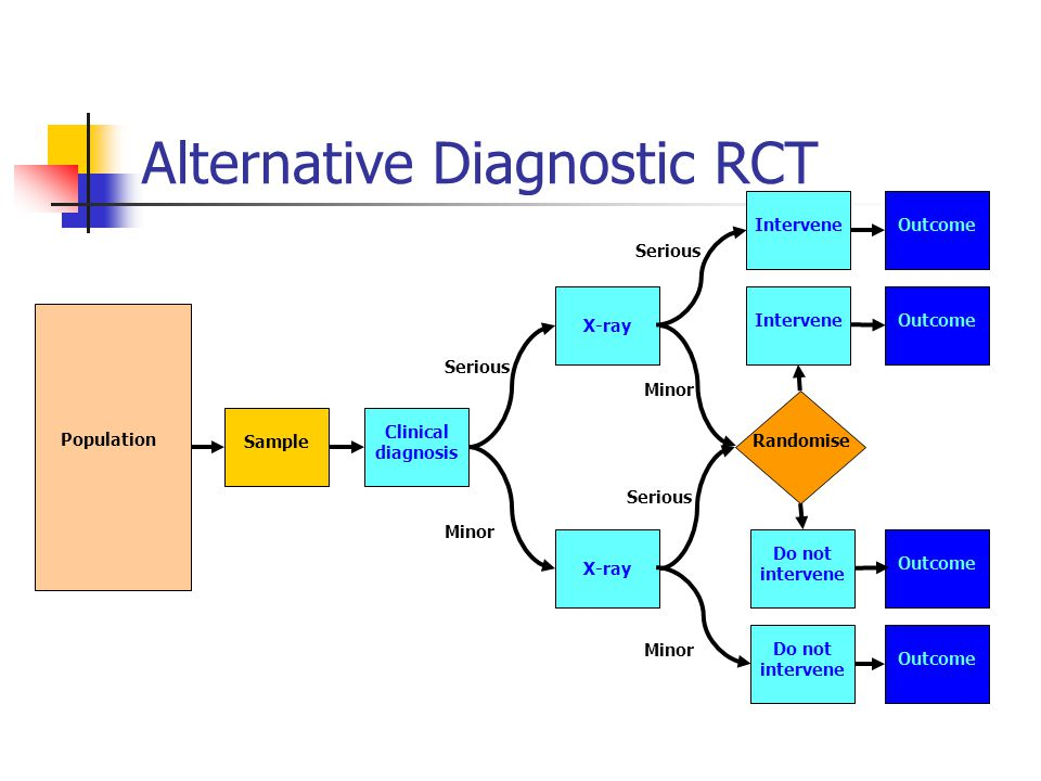 Alternative Diagnostic RCT