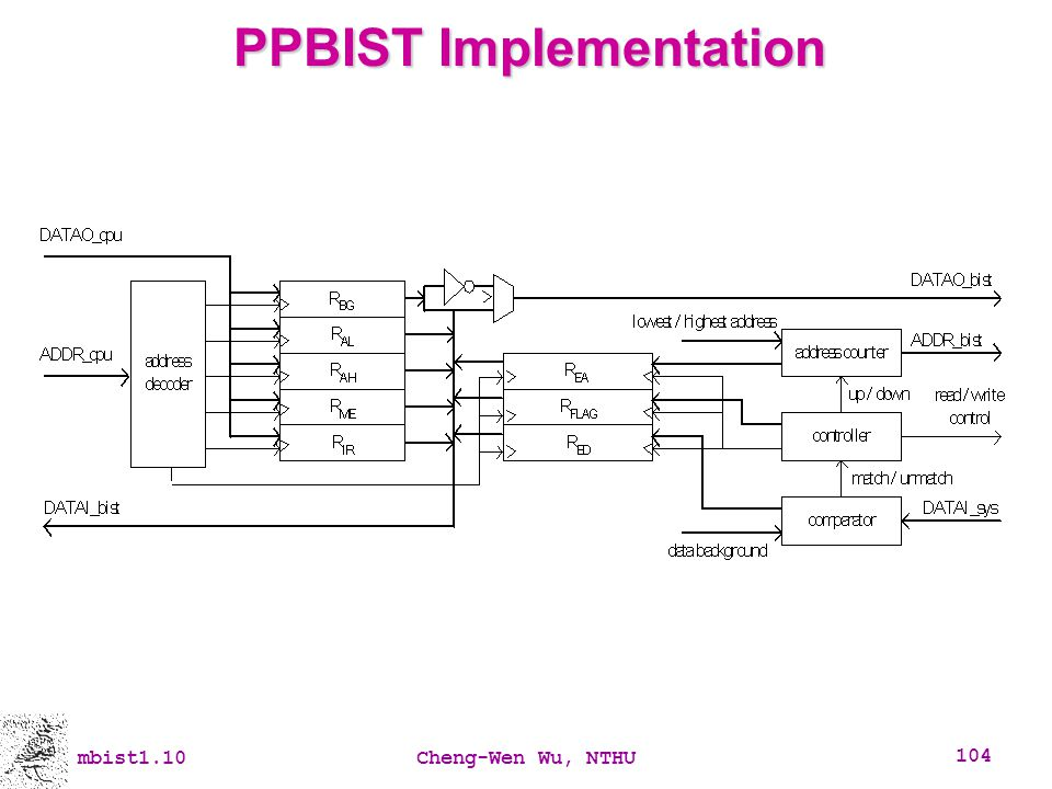 PPBIST Implementation