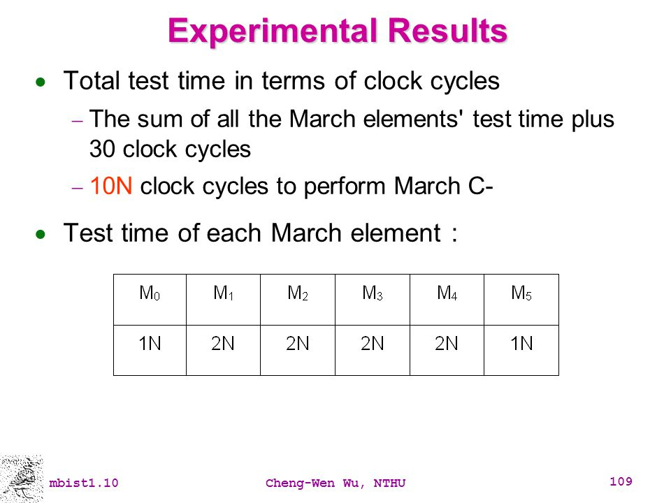 Experimental Results Total test time in terms of clock cycles