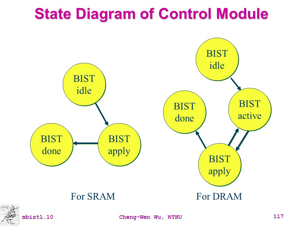 State Diagram of Control Module