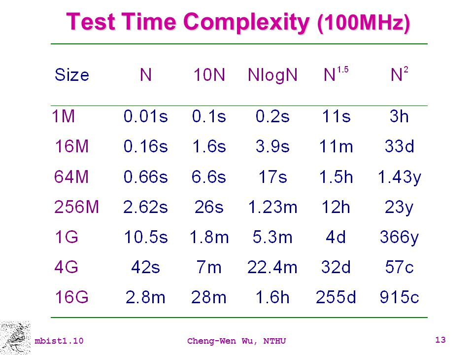 Test Time Complexity (100MHz)
