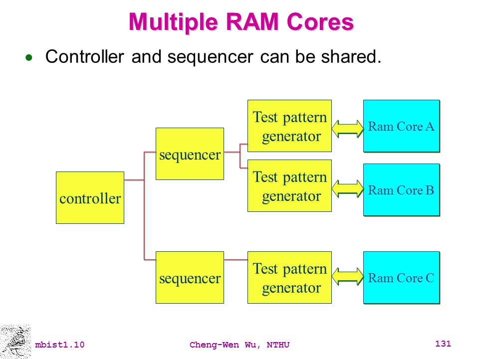 Multiple RAM Cores Controller and sequencer can be shared.