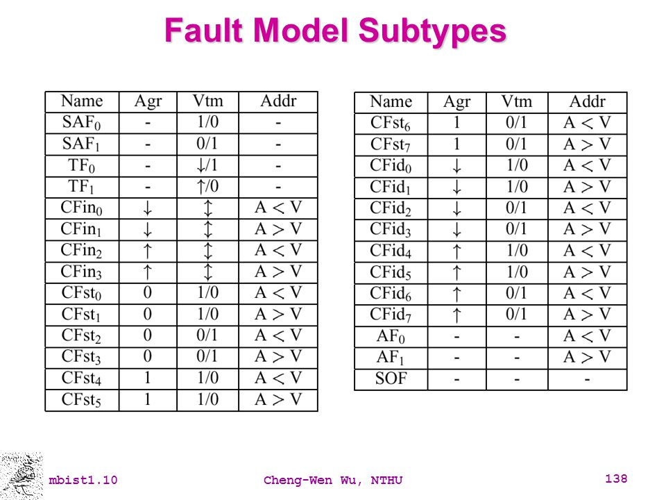 Fault Model Subtypes mbist1.10 Cheng-Wen Wu, NTHU