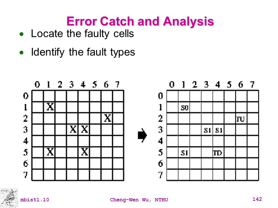 Error Catch and Analysis