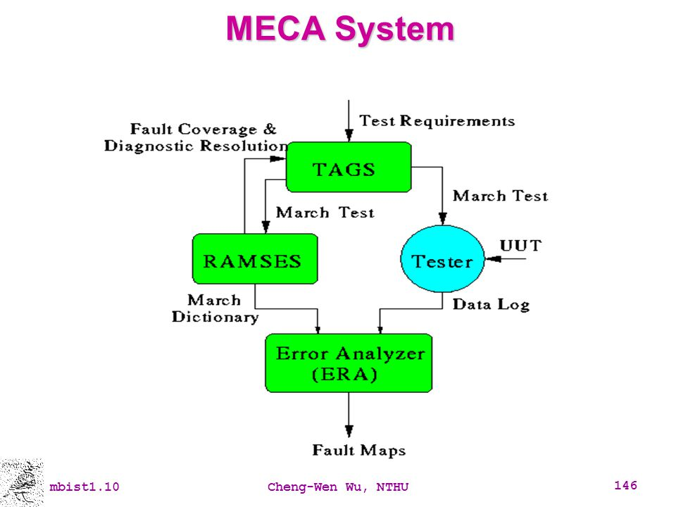 MECA System mbist1.10 Cheng-Wen Wu, NTHU mbist1.10