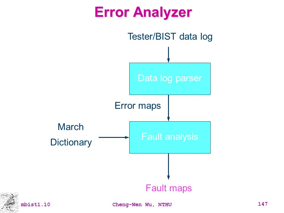 Error Analyzer Data log parser Tester/BIST data log Fault analysis