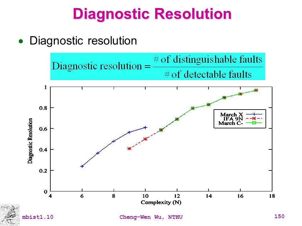 Diagnostic Resolution