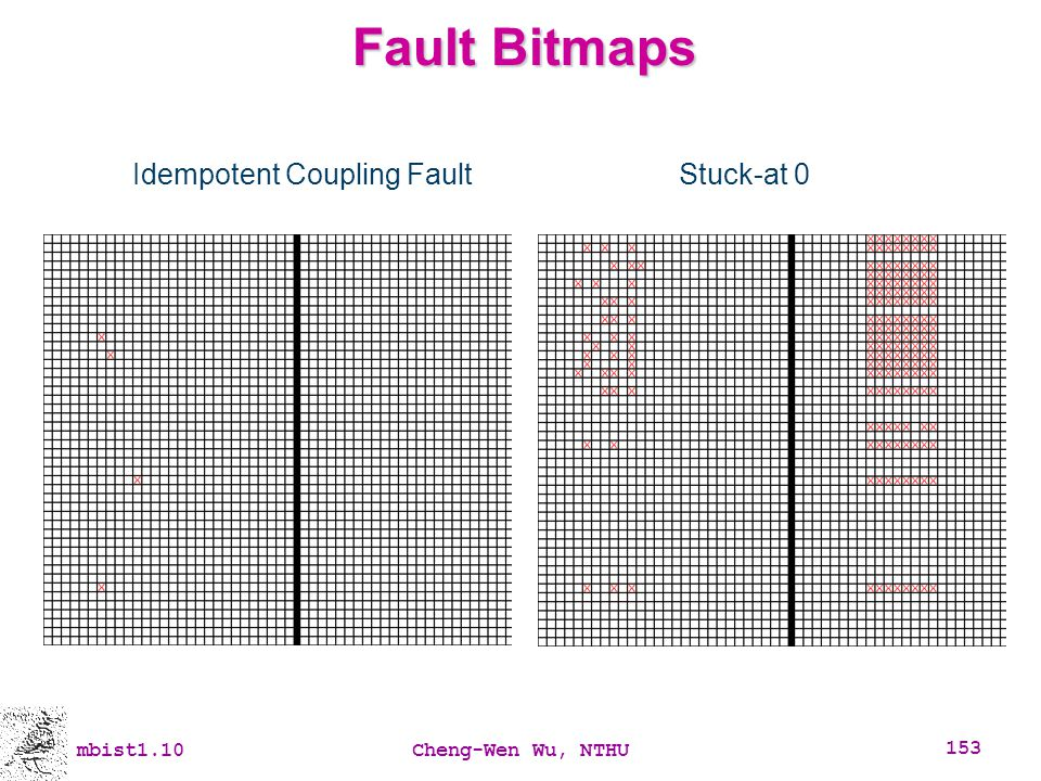 Idempotent Coupling Fault
