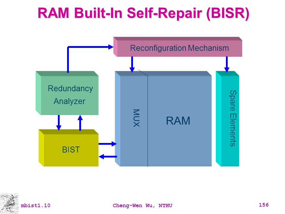 RAM Built-In Self-Repair (BISR)