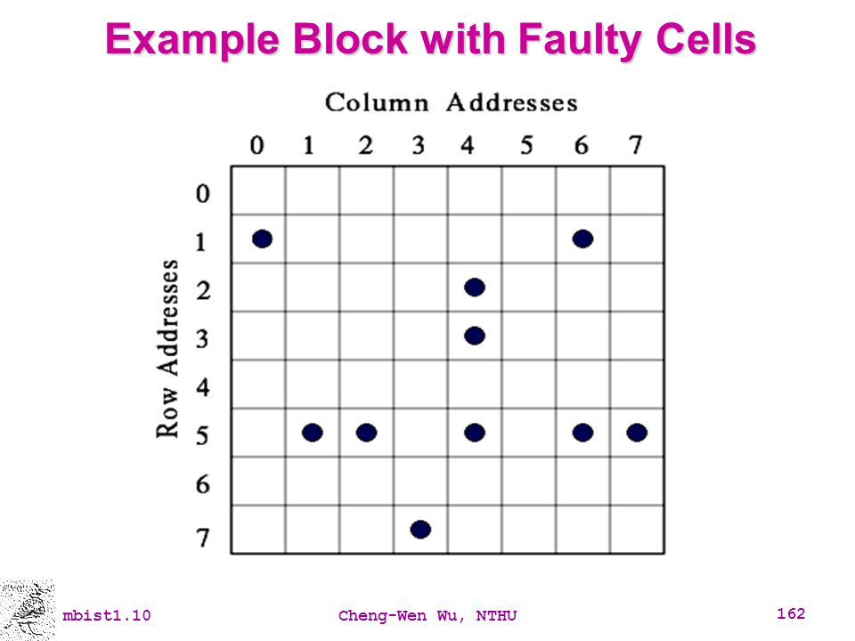 Example Block with Faulty Cells