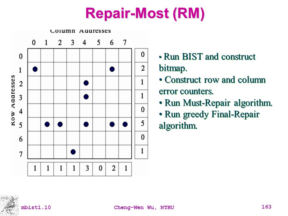 Repair-Most (RM) Construct row and column error counters.