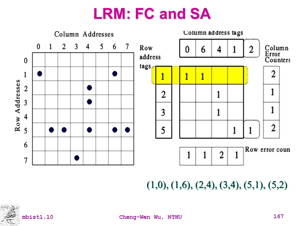LRM: FC and SA (1,0), (1,6), (2,4), (3,4), (5,1), (5,2) mbist1.10