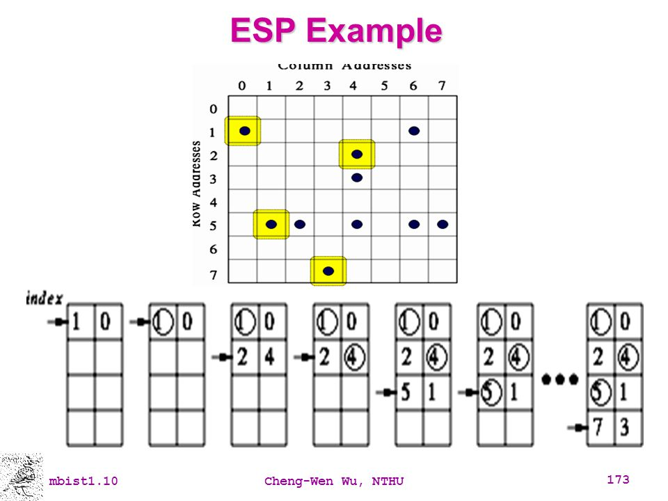 ESP Example mbist1.10 Cheng-Wen Wu, NTHU