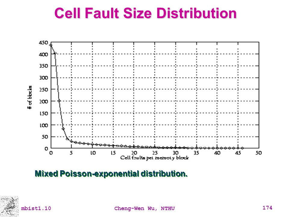 Cell Fault Size Distribution