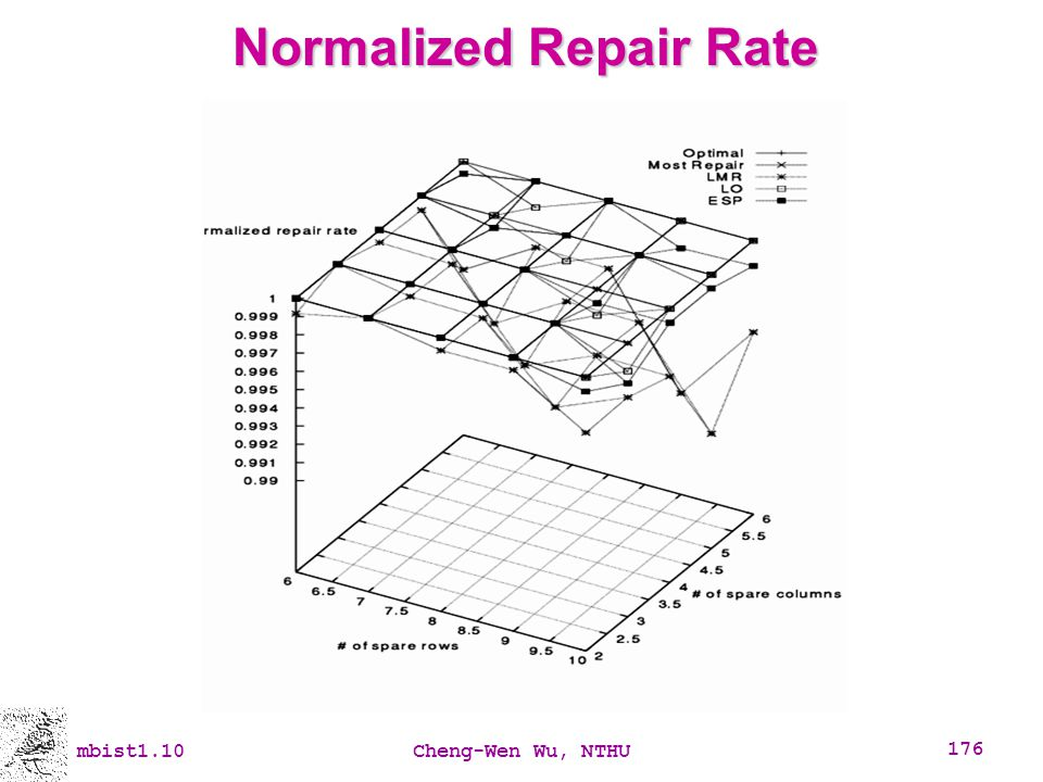 Normalized Repair Rate