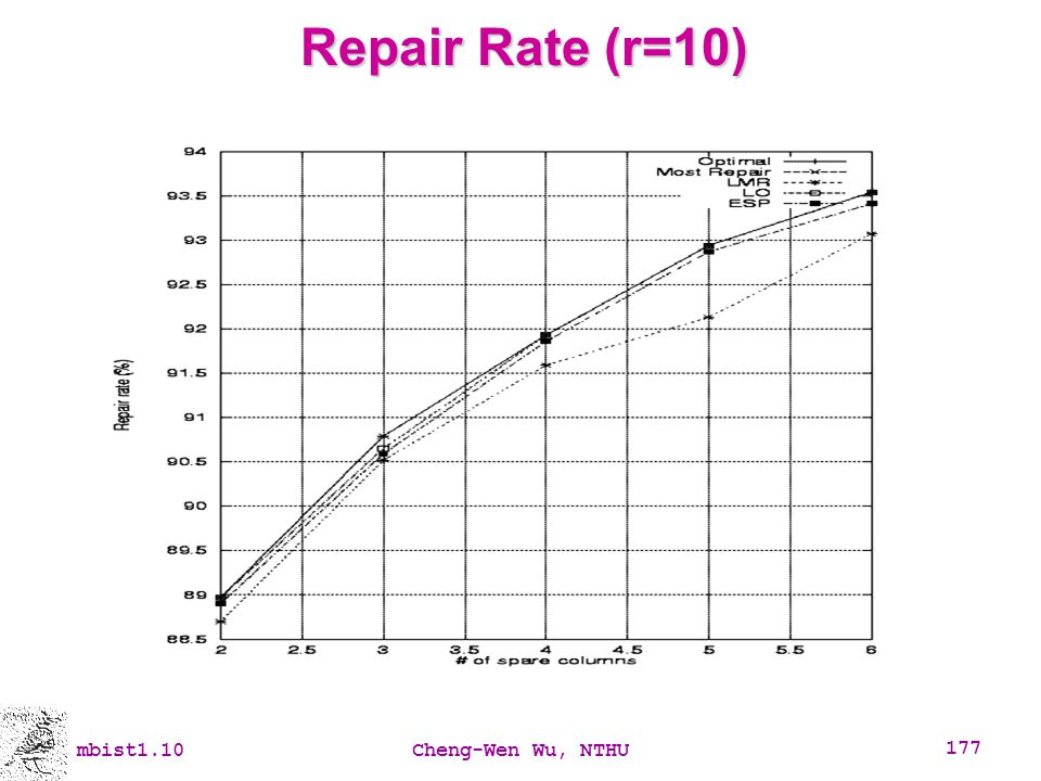 Repair Rate (r=10) mbist1.10 Cheng-Wen Wu, NTHU