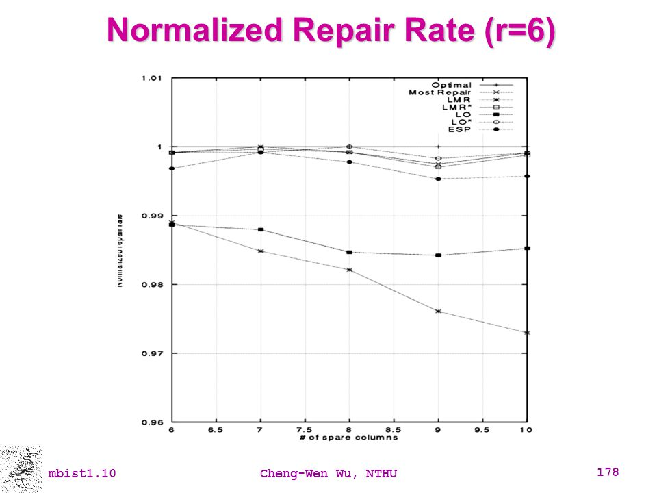 Normalized Repair Rate (r=6)