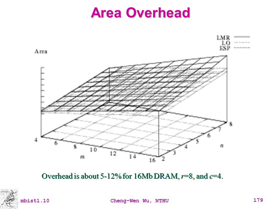 Area Overhead Overhead is about 5-12% for 16Mb DRAM, r=8, and c=4.