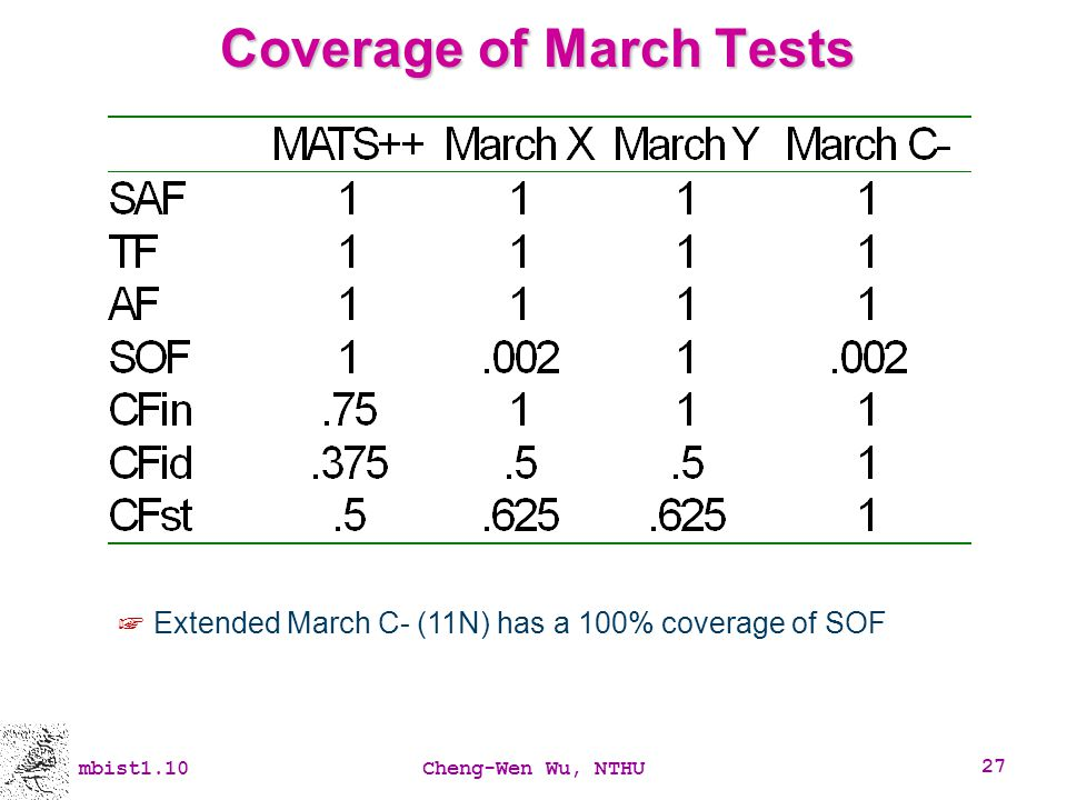 Coverage of March Tests