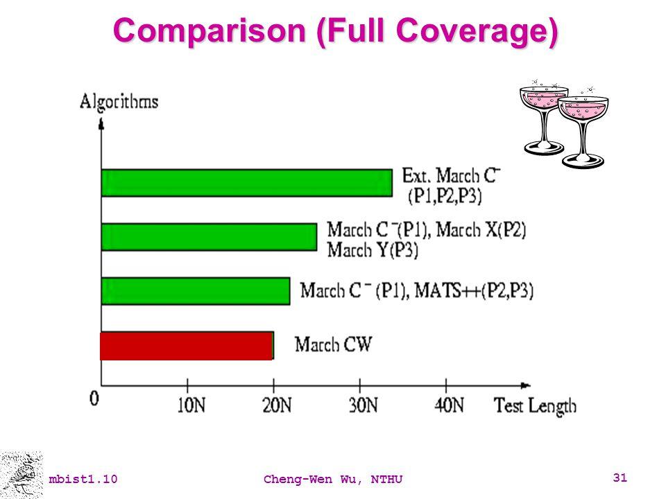 Comparison (Full Coverage)