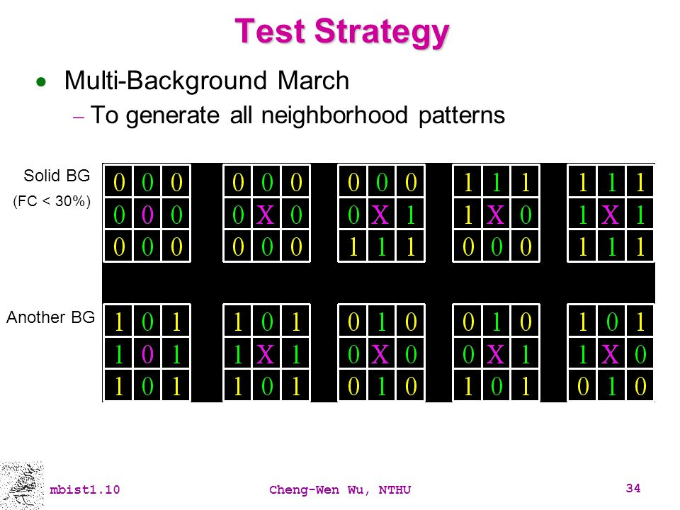 Test Strategy Multi-Background March