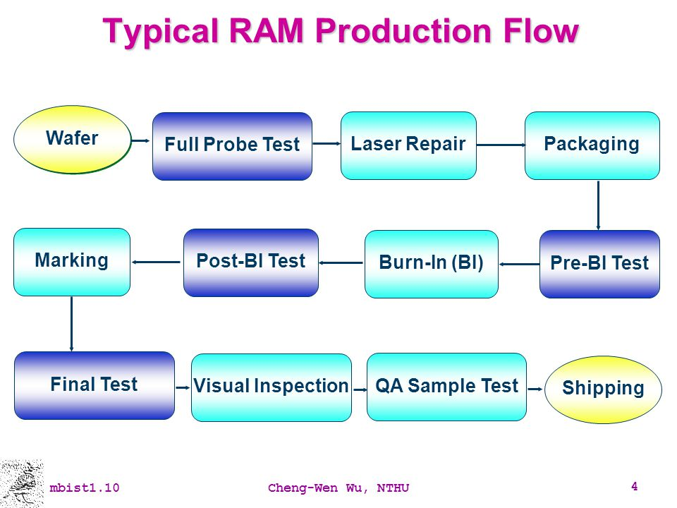 Typical RAM Production Flow