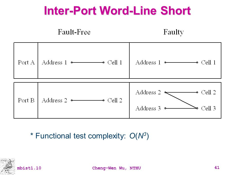 Inter-Port Word-Line Short