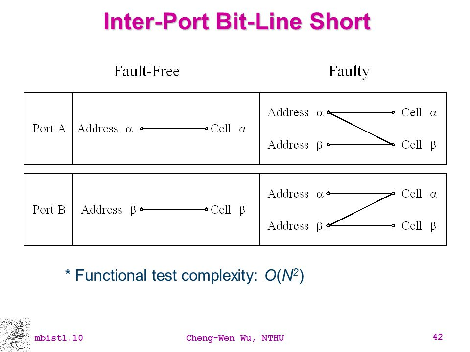 Inter-Port Bit-Line Short