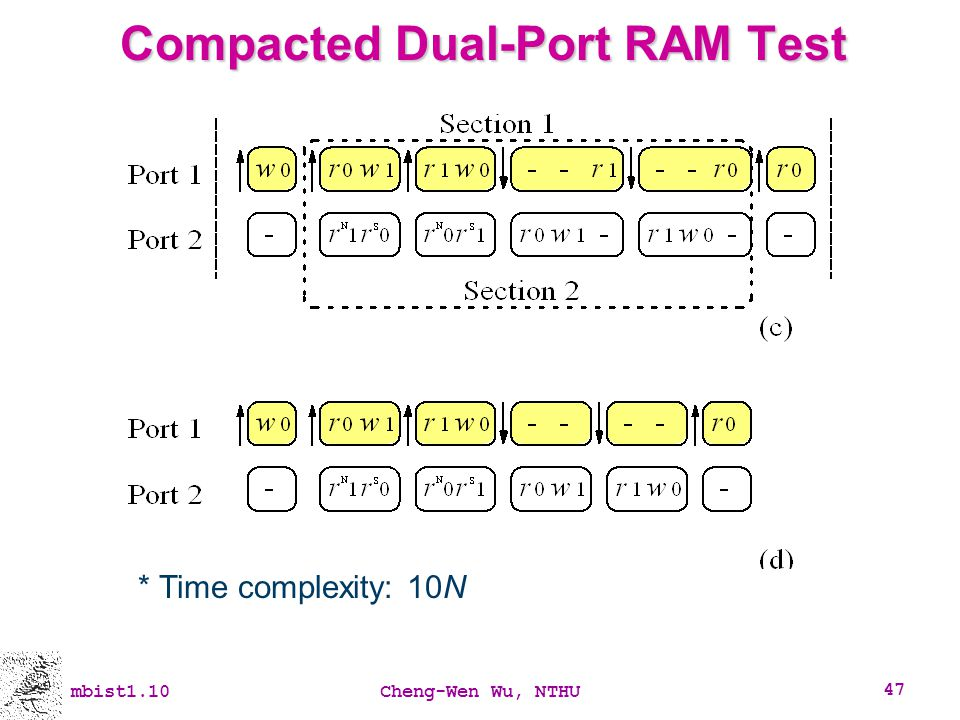 Compacted Dual-Port RAM Test